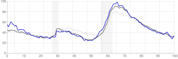 Naples, Florida monthly unemployment rate chart